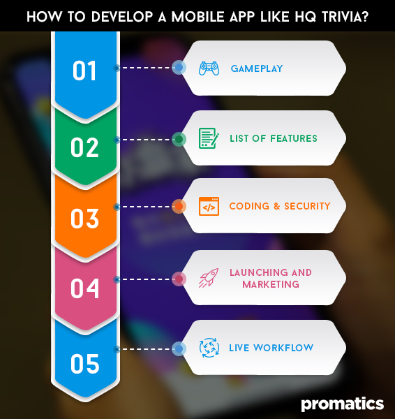 How to develop a mobile app like HQ Trivia