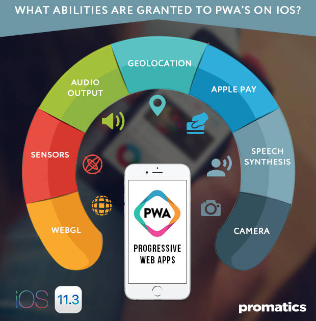 What abilities are granted to PWAs on iOS