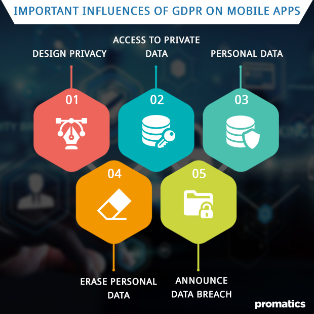 Important influences of GDPR on mobile apps