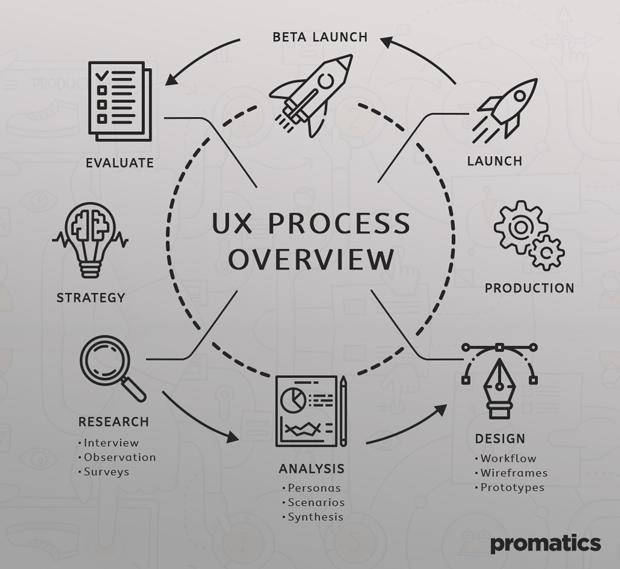 UX process overview