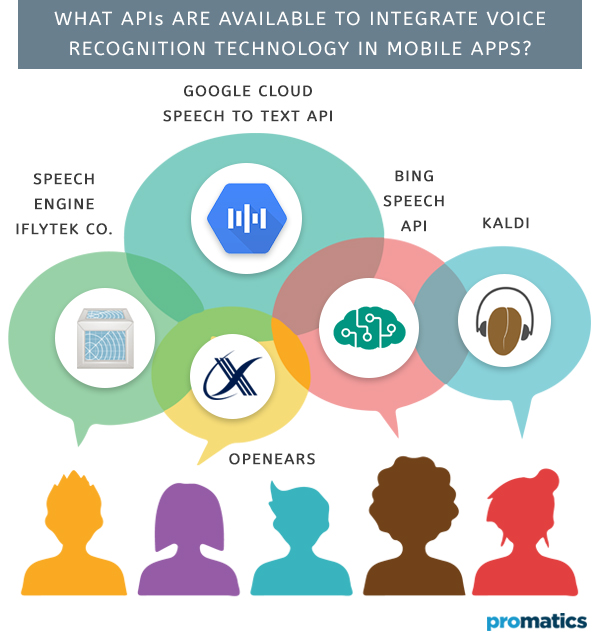 What APIs are available to integrate voice recognition technology in mobile apps