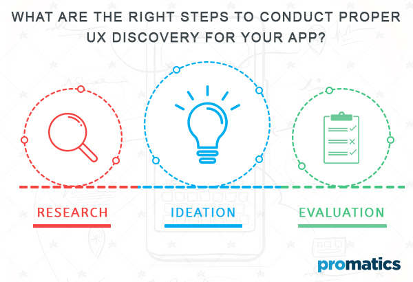 What Are The Right Steps To Conduct Proper UX Discovery For Your App