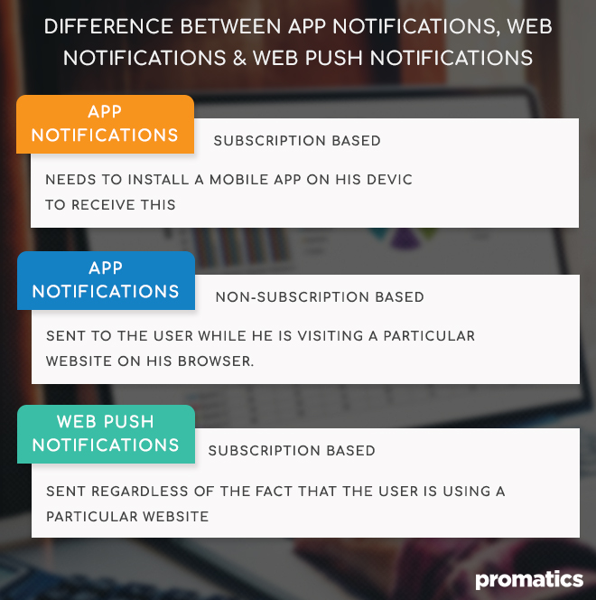 Difference between App Notifications, Web Notifications and Web Push Notifications