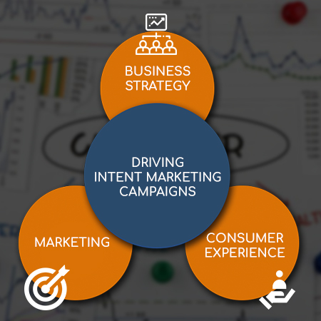 Driving Intent Marketing Campaigns