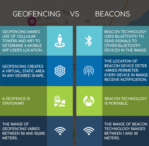 Geofencing Vs Beacons