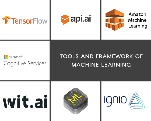 Tools and Frameworks of Machine Learning