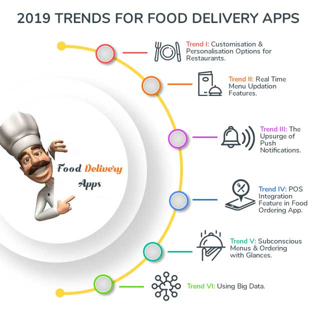 2019 Trends for Food Delivery Apps