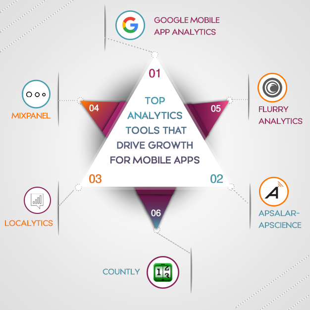 Top Analytics tools that drive growth for mobile apps