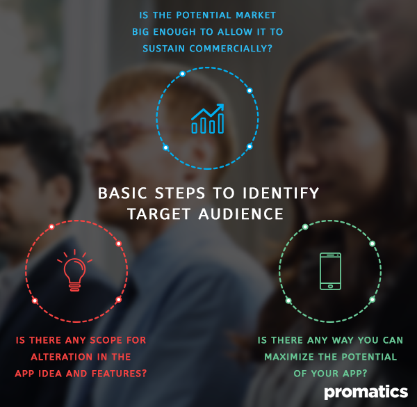 Basic steps to identify target audience