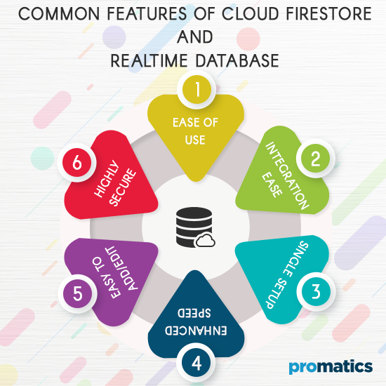 Common features of Cloud Firestore and Realtime Database