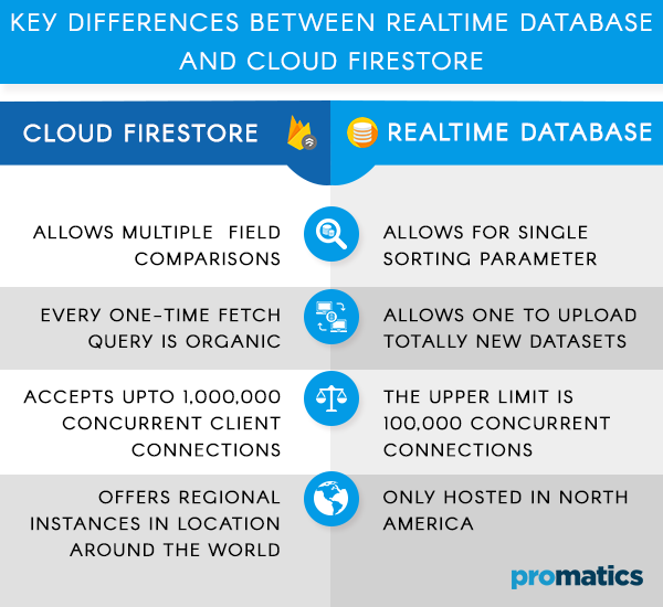 Key difference between Cloud Firestore and Realtime Database