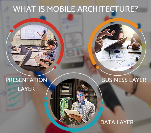 What is mobile Architecture
