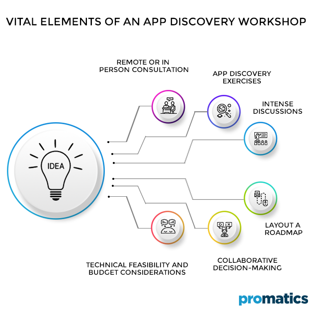 Vital-elements-of-an-app-discovery-workshop