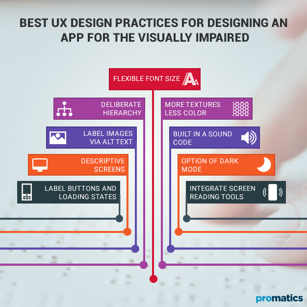 Best UX Design Practices for Designing an App for the Visually Impaired