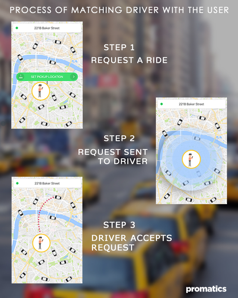 How to match driver with the user in an on demand taxi app