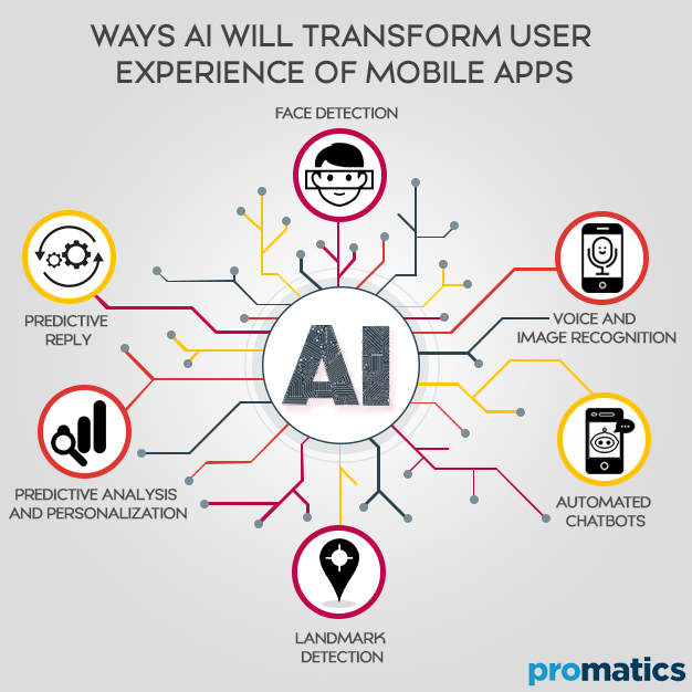 Ways AI will transform user experience of mobile apps