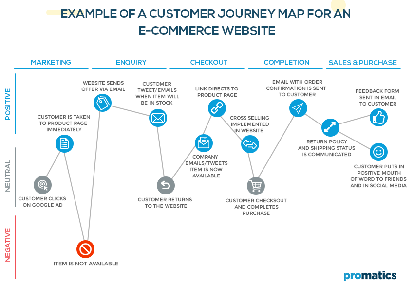Example of a customer journey map for an e-commerce website