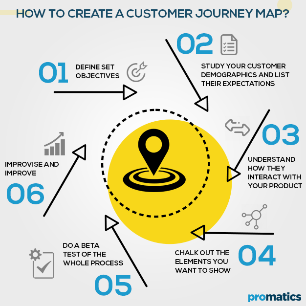 How to create a customer journey map
