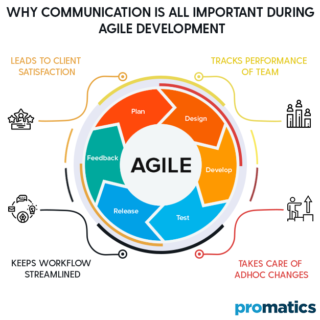 Why communication is all important during agile development