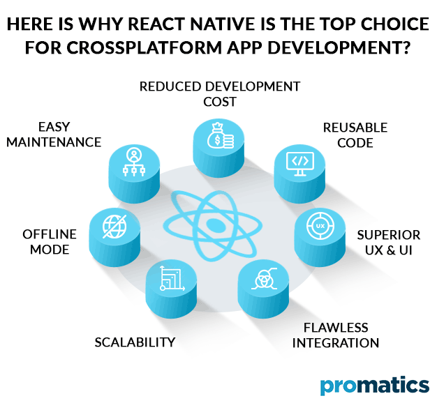 Here is why React Native is the top choice for cross platform app development