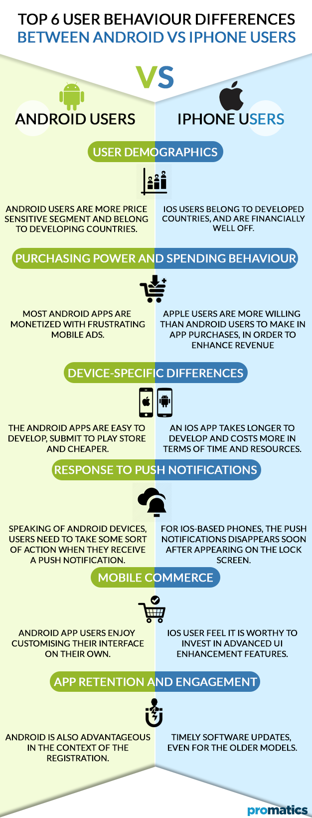Top 6 user behaviour differences between Android vs iPhone users