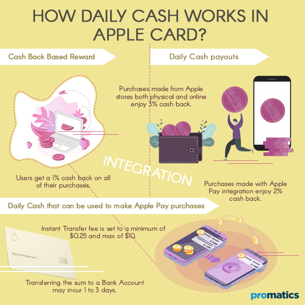 How Daily Cash works in Apple Card