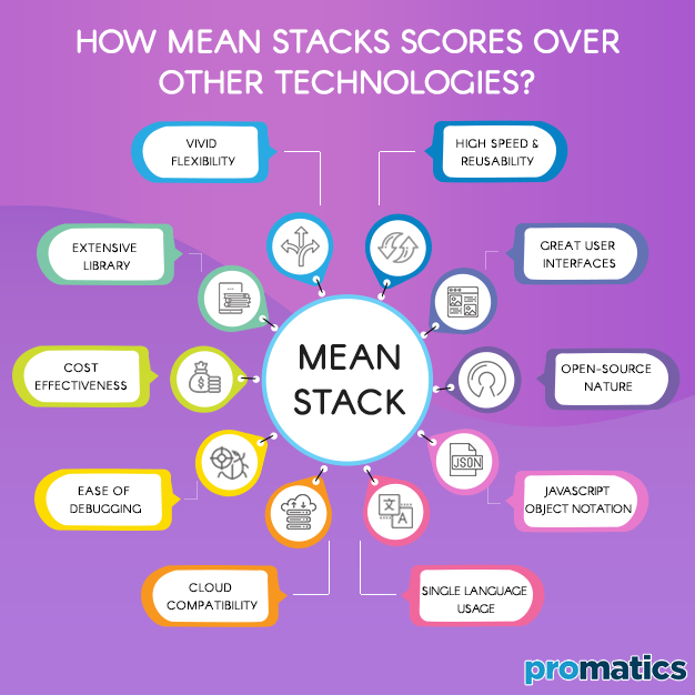 How MEAN Stacks scores over other Technologies - PROMATICS TECHNOLOGIES