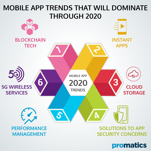 Mobile App Trends that will dominate through 2020