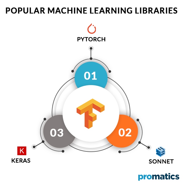 Popular-Machine-Learning-Libraries