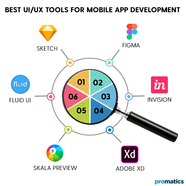 Best UIUX Tools for Mobile App Development