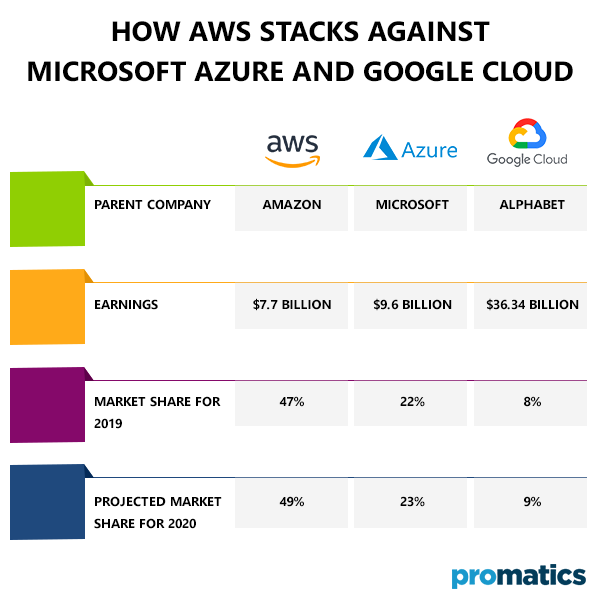 How AWS stacks against Microsoft Azure and Google Cloud