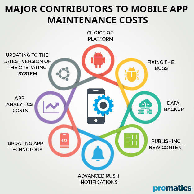 Major Contributors to Mobile App Maintenance Costs