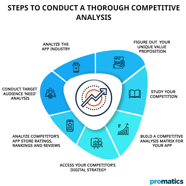 Steps to conduct a thorough competitive analysis
