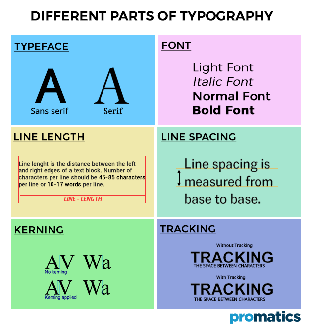 Different Parts of Typography