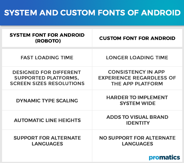 System and Custom Fonts of Android