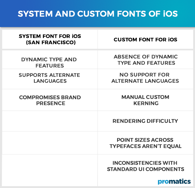 System and Custom Fonts of iOS