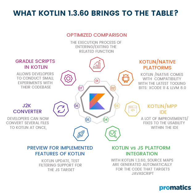 What Kotlin 1.3.60 brings to the table