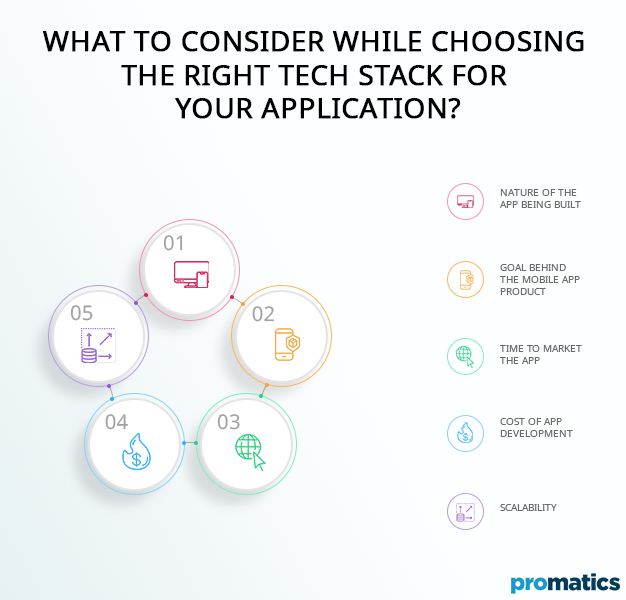 What to Consider While Choosing the Right Tech Stack for Your Application