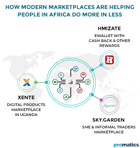 How-Modern-Marketplaces-are-Helping-People-in-Africa-do-More-in-Less