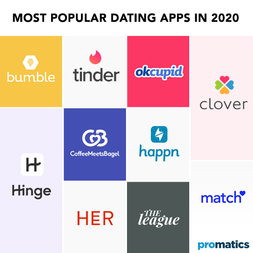 Most-Popular-Dating-Apps-in-2020---Promatics-Technologies