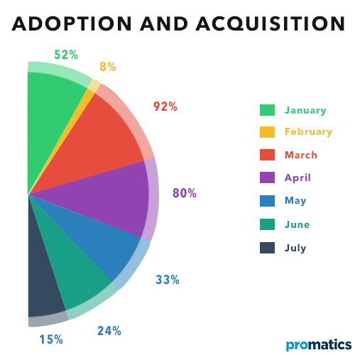 What does Adoption & Acquisition mean in Mobile App Analytics