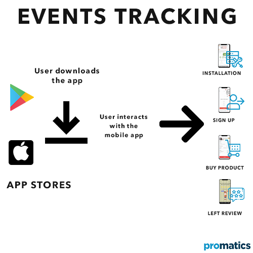 What does event tracking mean in Mobile App Analytics