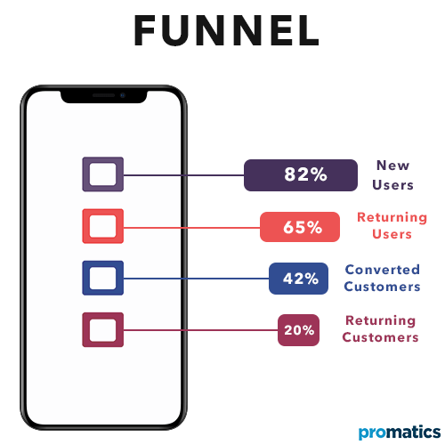 What does funnel mean in Mobile App Analytics