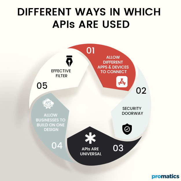 Different Ways in which APIs are Used