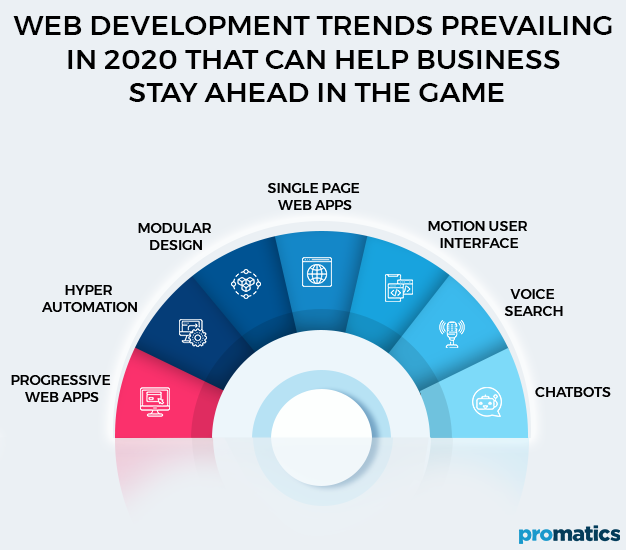 Web-Development-Trends-Prevailing-in-2020-that-can-Help-Business-Stay-Ahead-in-the-Game
