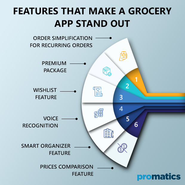 Features That Make a Grocery App Stand Out