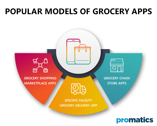 Popular Models of Grocery Apps