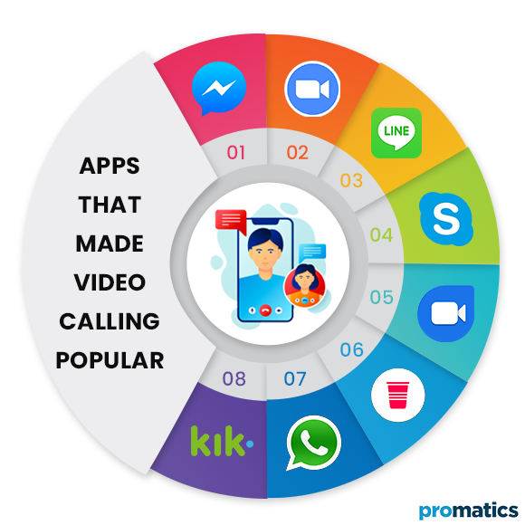Apps-that-Made-Video-Calling-Popular