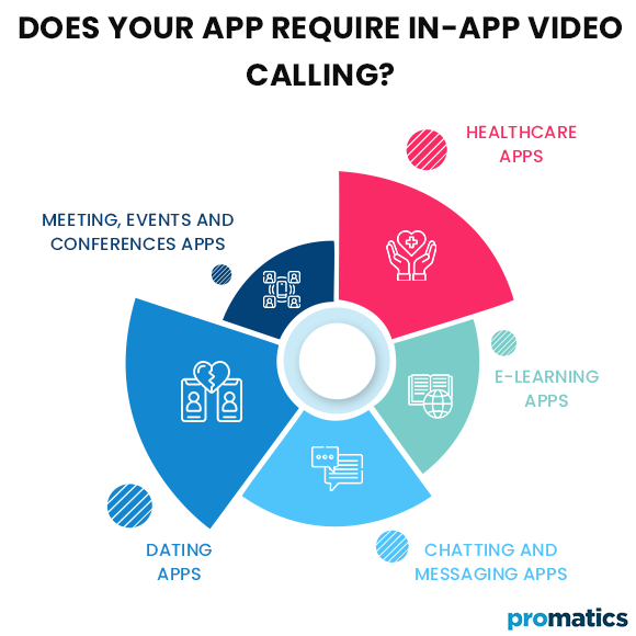 Does-your-App-require-In-App-Video-Calling