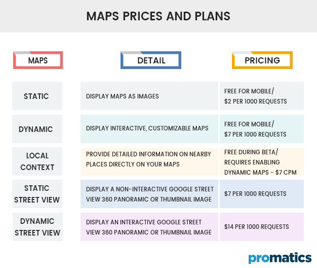 2.1 Google Maps Prices and Plans